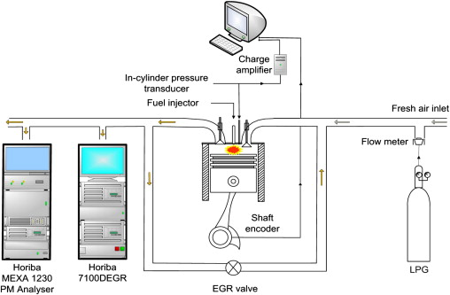 characteristics of lpg diesel dual fuelled engine operated with rh sciencedirect com Diesel to LPG Conversion LP Gas Engine Manufacturer