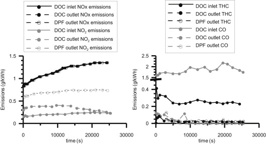 Effect of soot accumulation in a diesel particle filter on