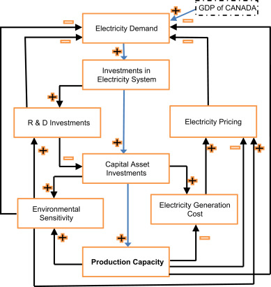 Understanding the dynamics of electricity generation