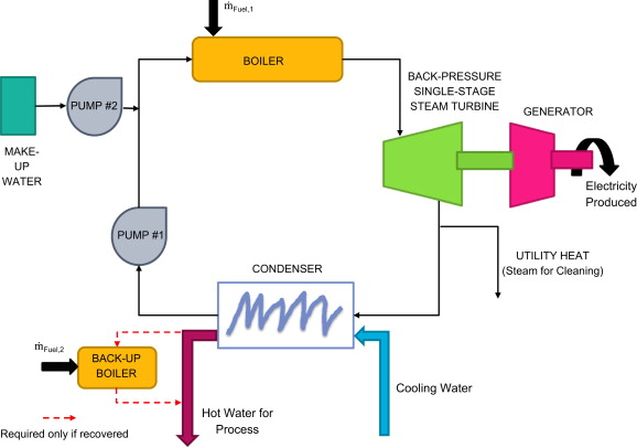 Optimisation and selection of a steam turbine for a large scale