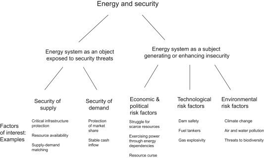 Security Aspects Of Future Renewable Energy Systemsa Short Overview