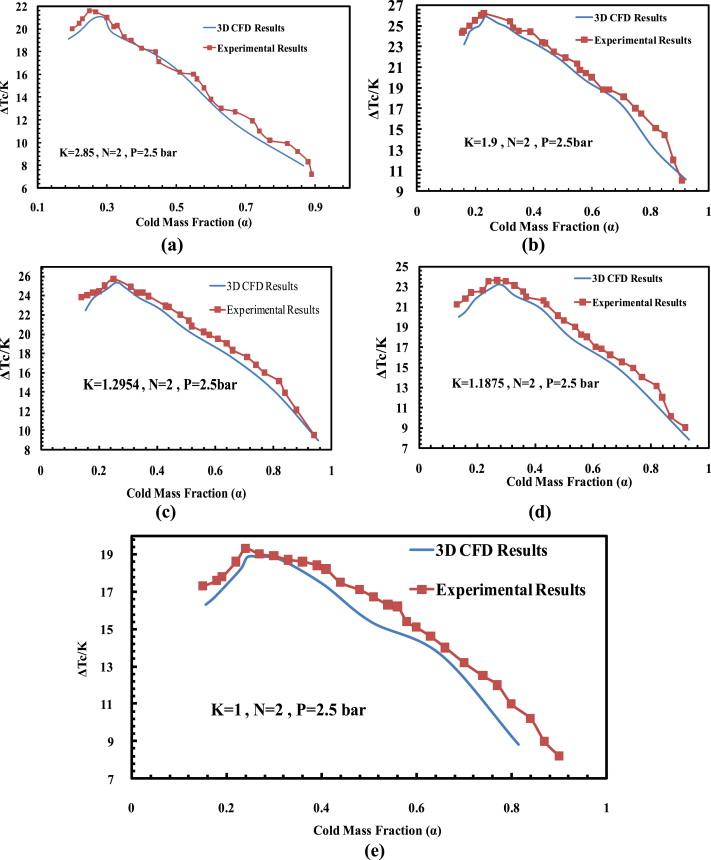 Experimental Study And Three Dimensional 3d Computational Fluid