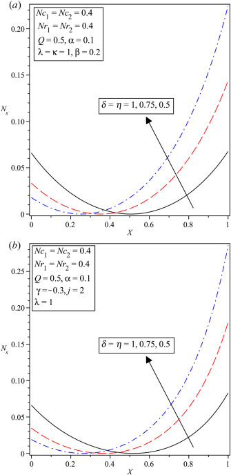 Classical Entropy Generation Analysis In Cooled Homogenous And