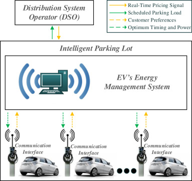 Optimal scheduling of electric vehicles in an intelligent parking