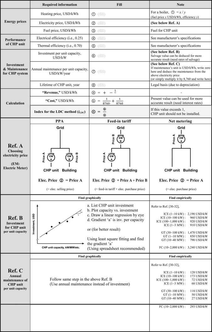 A simple sizing method for combined heat and power units ...