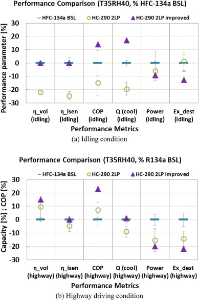 Experimental investigation of energy and exergy performance