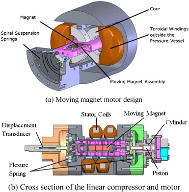 modelling and measurement of a moving magnet linear compressor rh sciencedirect com Garage Air Compressor Line Layout Garage Air Compressor Line Layout