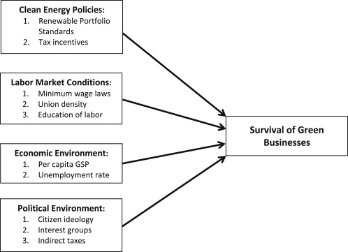 Green businesses in a clean energy economy: Analyzing