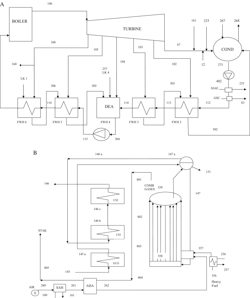 Diagnosis And Redesign Of Power Plants Using Combined Pinch Plant Equipment Layout A Operation Diagram B Steam Generator