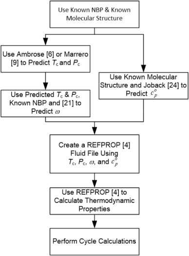 d280f14fe28 Methodology for estimating thermodynamic parameters and performance ...
