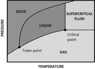 Industrial applications of supercritical fluids: A review ...