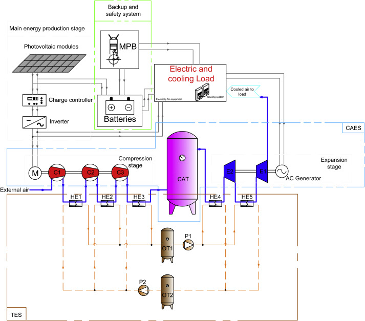 A small-scale CAES (compressed air energy storage) system for stand