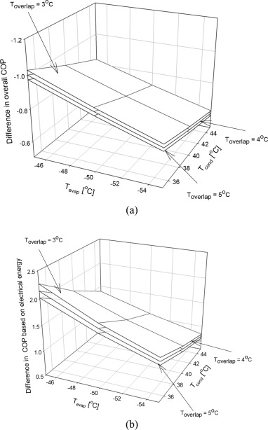 Thermodynamic Modelling And Parametric Study Of A Low Temperature