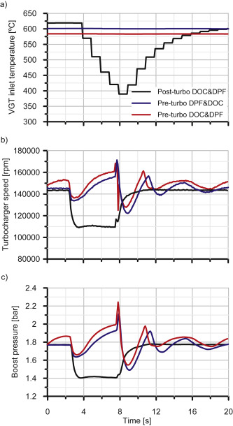 Experimental assessment of a pre-turbo aftertreatment