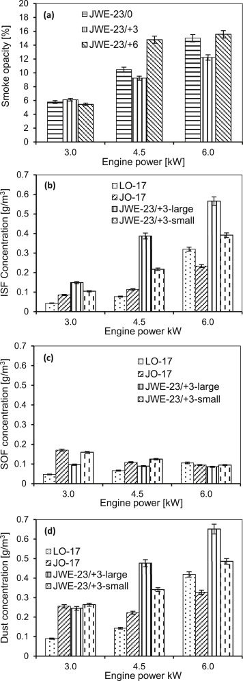 Effect of double injection on combustion, performance and emissions