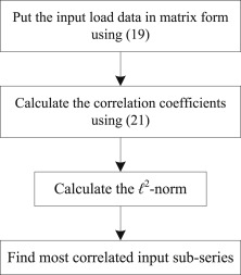 A hybrid short-term load forecasting with a new input