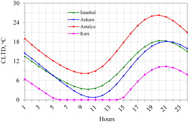 Validation of periodic solution for computing CLTD (cooling load