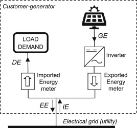 A comparative assessment of net metering and net billing
