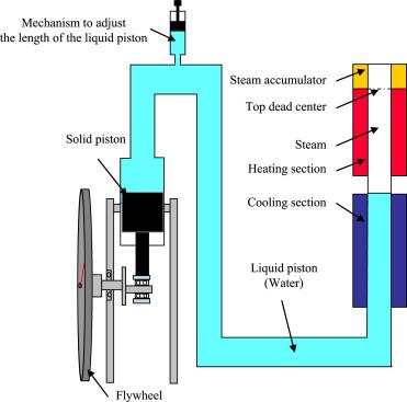 Piston Steam Engine Diagram - Block And Schematic Diagrams •