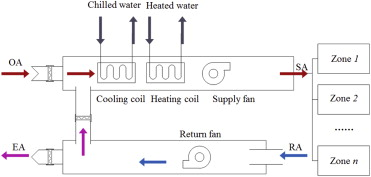 Predictive Modeling And Optimization Of A Multi Zone Hvac System
