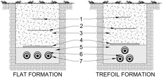 Optimizing of the underground power cable bedding using momentum types of buried cables installation in ducts 1 warning tape 2 warning grid 3 mother ground 4 concrete protective slab 5 ftb 6 sbm greentooth Image collections