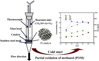 Hydrogen production from methanol partial oxidation over Pt