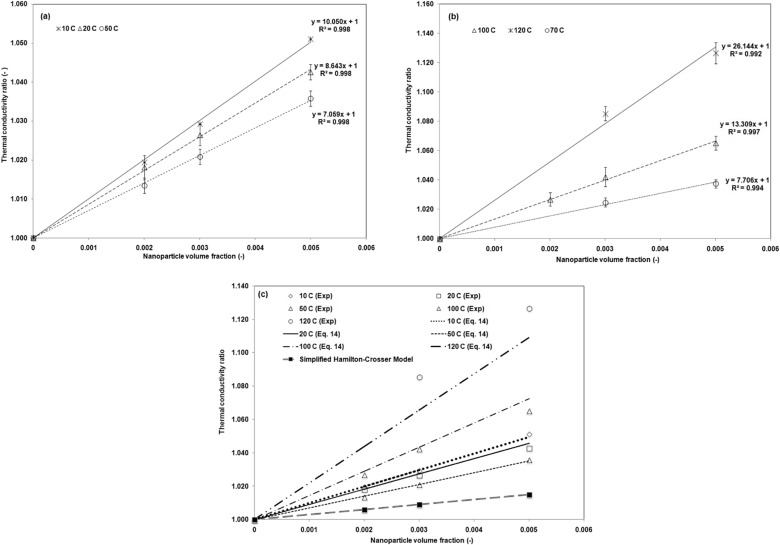 Mgo Therminol 55 Nanofluids For Efficient Energy Management
