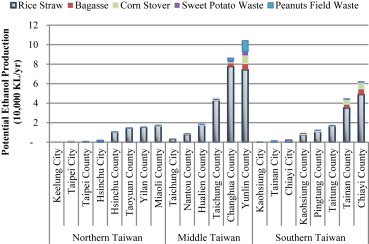 production potentials of cellulosic ethanol in countiescities the potential of various counties and cities in the northern central and southern regions