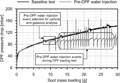 Analysis of the influence of pre-DPF water injection