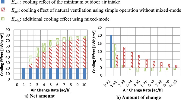 Preliminary Design Method For Naturally Ventilated Buildings Using