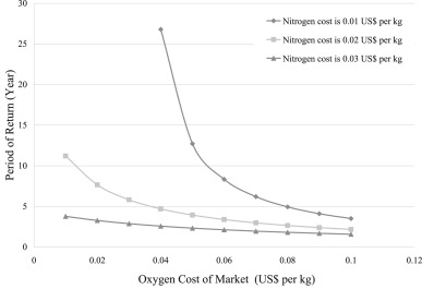 Energetic, exergetic and economic assessment of oxygen