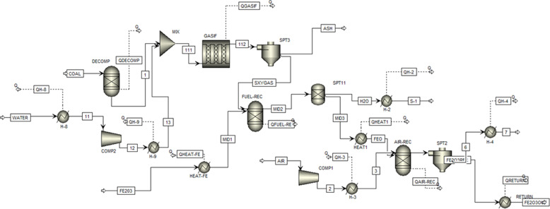 Process simulation of multi-stage chemical-looping