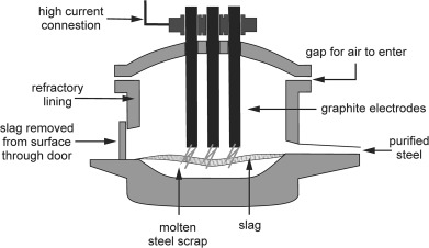 schematic representation of an electric arc furnace