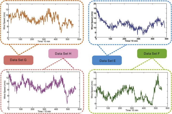 A hybrid wind speed forecasting model based on phase space