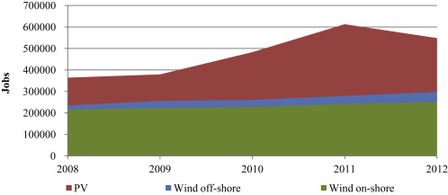 Employment effects of renewable electricity deployment  A