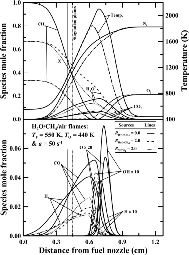 Extinction Limits And Structure Of Counterflow Nonpremixed H2o Laden