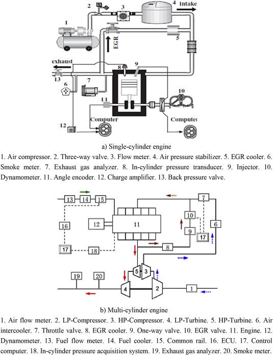 Effects of 2,5-dimethylfuran fuel properties coupling with
