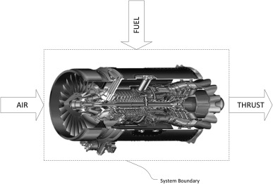 Exergy analysis of a turbofan engine for an unmanned aerial