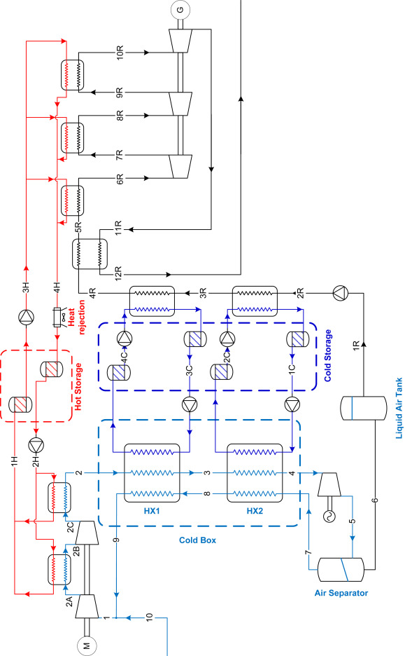 Thermodynamic analysis of a liquid air energy storage system