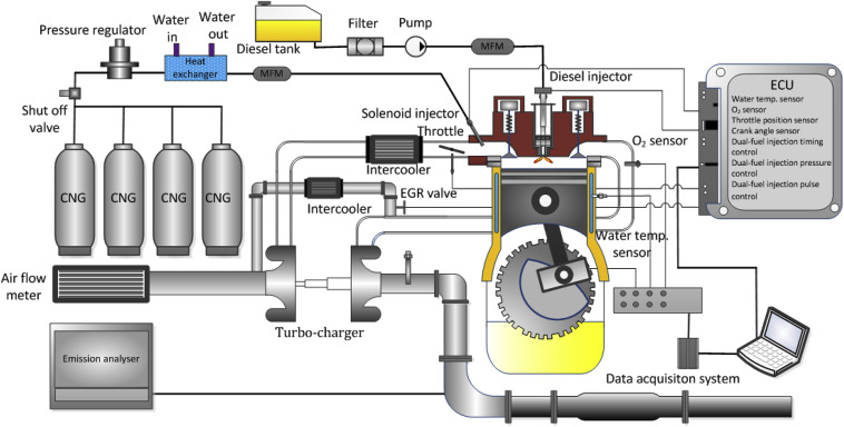 Experimental And Theoretical Analysis Of The Bustion Process At Rhsciencedirect: Lng Engine Schematic At Elf-jo.com