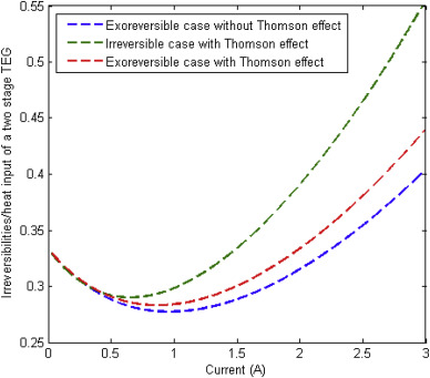 The influence of Thomson effect in the performance