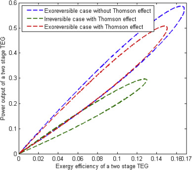 The influence of Thomson effect in the performance optimization of a