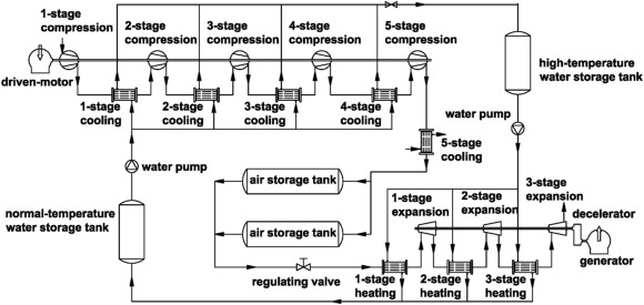 Experimental Study Of Compressed Air Energy Storage System With