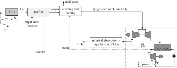 Carbon Exergy Tax Applied To Biomass Integrated Gasification