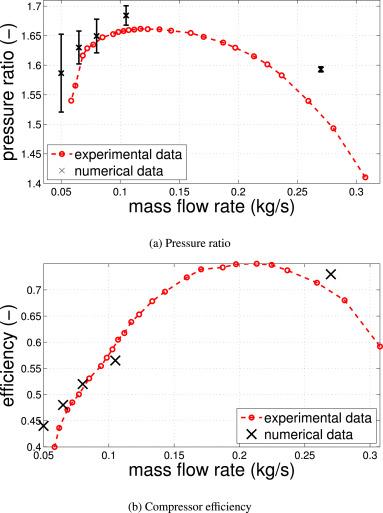 Flow phenomena leading to surge in a centrifugal compressor