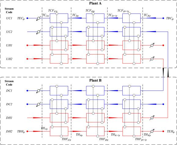Simultaneous design of heat exchanger network for heat