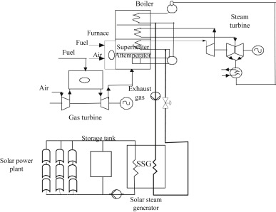 Dynamic simulator and model predictive control of an