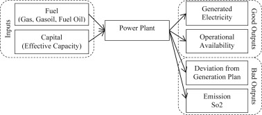 Eco-efficiency considering the issue of heterogeneity among power