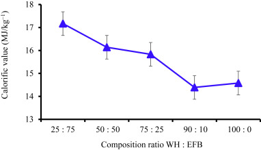 Evaluation of water hyacinth (Eichhornia crassipes) as a