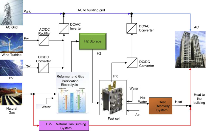 A techno-economic assessment of a combined heat and power
